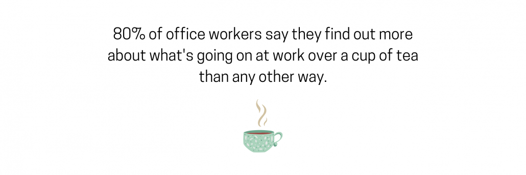 80% of office workers say they find out more about what's going on at work over a cup of tea than any other way.